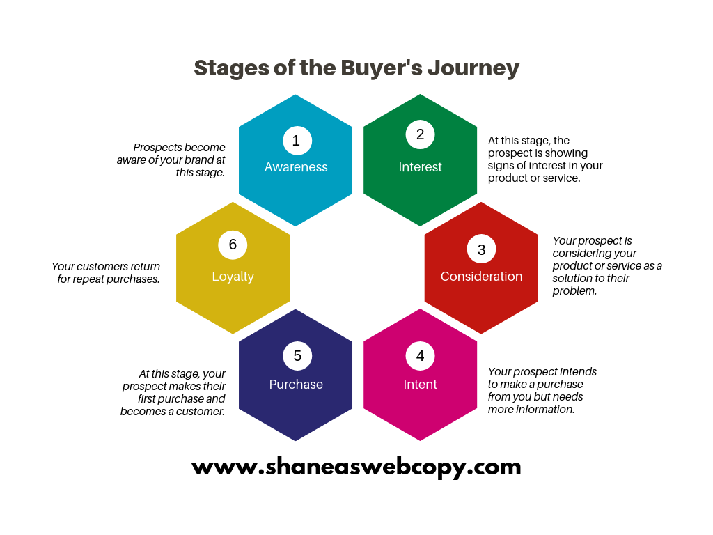 Stages of the Buyer's Journey. 1. Awareness: Prospects become aware of your brand at this stage. 2. Interest: At this stage, the prospect is showing signs of interest in your product or service. 3. Consideration: Your prospect is considering your product or service as a solution to their problem. 4. Intent: Your prospect intends to make a purchase from you but needs more information. 5. Purchase: At this stage, your prospect makes their first purchase and officially becomes a customer. 6. Loyalty: Your customers return for repeat purchases.